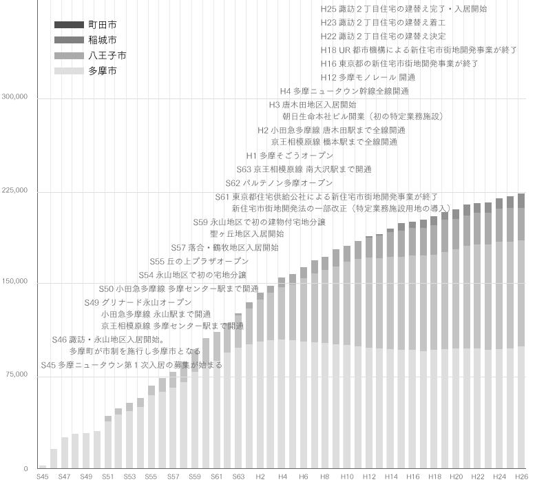 history_graph